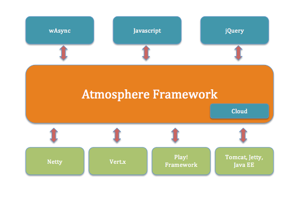 Atmosphere architecture diagram