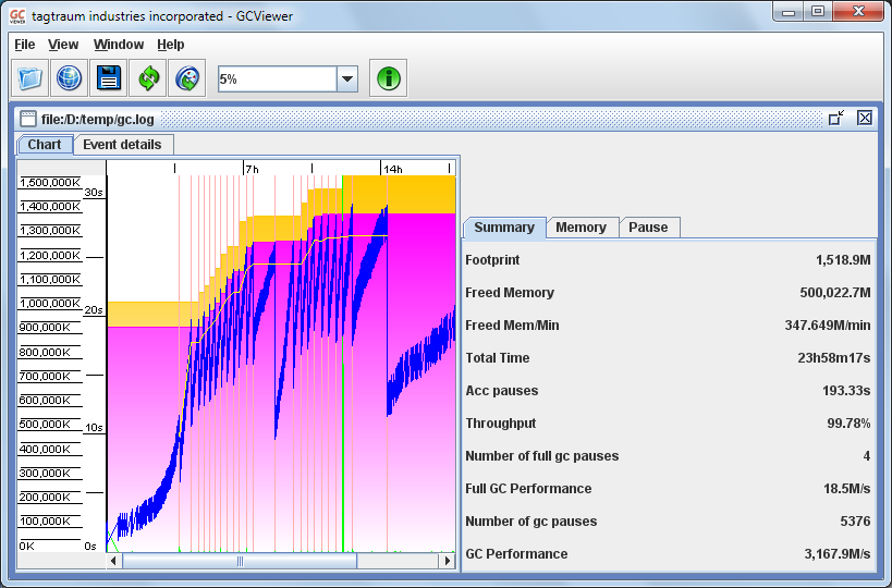 GCViewer Visualization Screenshot