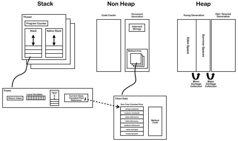 Diagram from JVM Internals blog post
