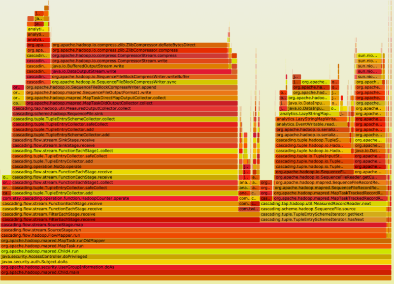 statsd-jvm-profiler flame graph screenshot