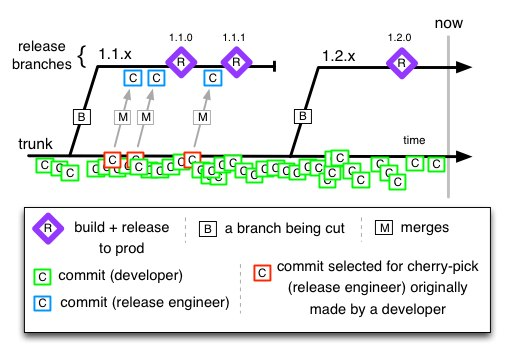 Diagram illustrating trunk based development flow from the blog post