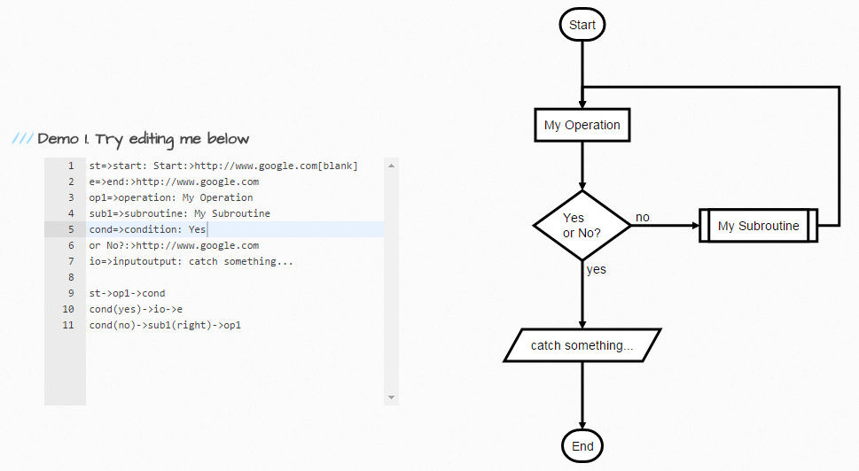 Flowchartjs draw svg flow chart diagrams from textual flowchartjs screenshot of code and chart ccuart Choice Image